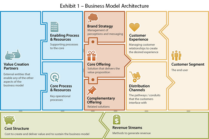 Exhibit 1 – Business Model Architecture