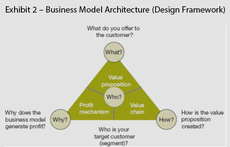 Exhibit 2 – Business Model Architecture (Design Framework)
