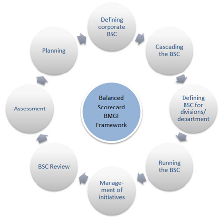 BMGI :: Implementing the Balanced Scorecard - The BMGI Approach