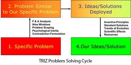 TRIZ Problem Solving Cycle