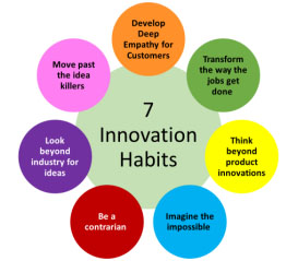 7 Innovation Habits
