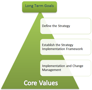 BMGI's Approach to Strategy Planning
