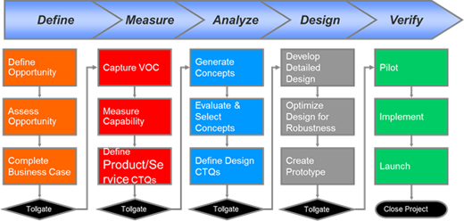 BMGI:: The Design for Six Sigma Methodology