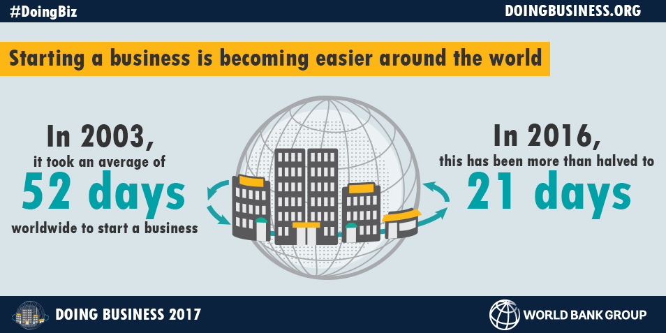 Report: Doing Business 2017