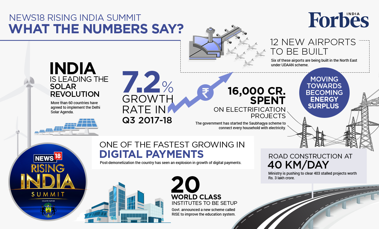 News18 Rising India Summit ' What The Numbers Say?