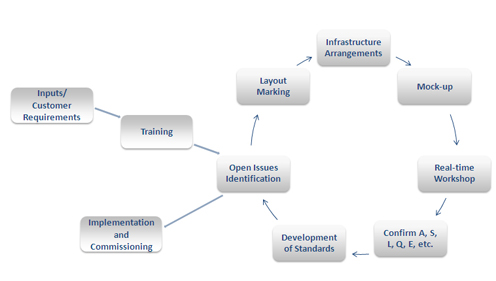 Process Development Cycle